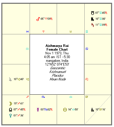 Vedic Astrology Aishwarya Rai Birth Chart