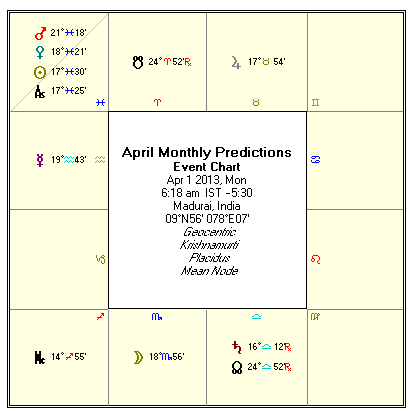 rasi palan (astrological predictions) for the month of April 2013 on