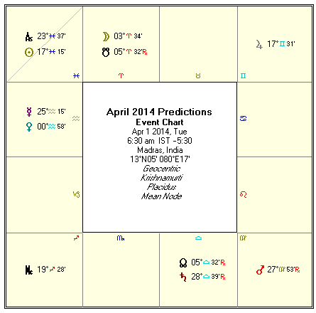 ... (astrological predictions) for the month of April 2014 on this page