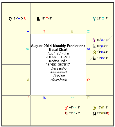 Astrology August 2014 Monthly Predictions Rasi Palan