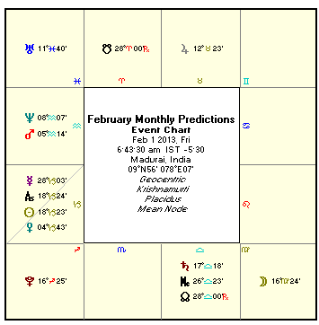 astrological predictions) for the month of February 2013 on this page