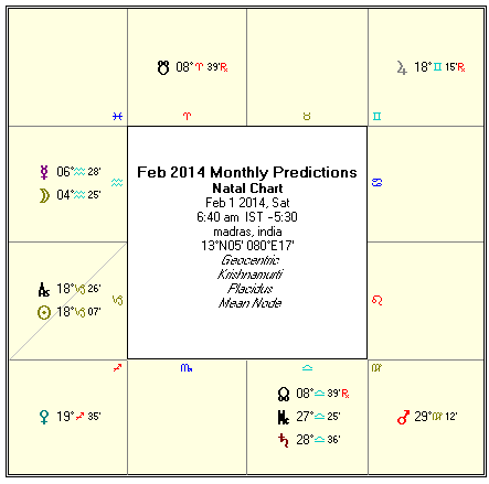 Astrology - February 2014 Monthly Predictions (Rasi Palan)