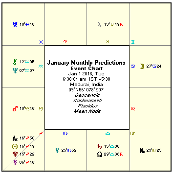 astrological predictions) for the month of January 2013 on this page