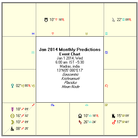 astrological predictions) for the month of January 2014 on this page