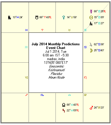 ... (astrological predictions) for the month of July 2014 on this page