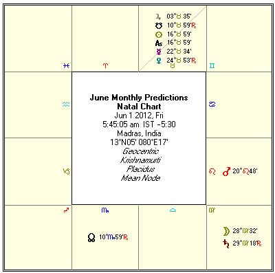 Kanya Rashi 2013 2014 Predictions Virgo Moon Sign Vedic Astrology | PC