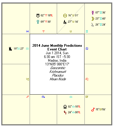 your moon sign below to find your rasi palan (astrological predictions