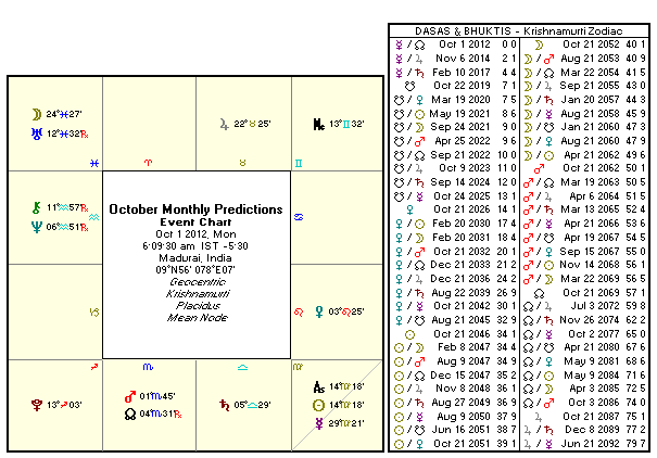 Cick on your moon sign below to find your rasi palan (astrological