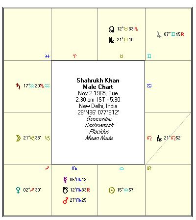 birth chart matchmaking