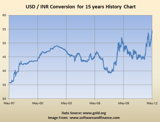 Right Time To Convert Usd Inr