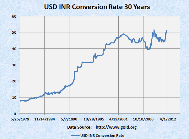 USD/INR - US Dollar Indian Rupee