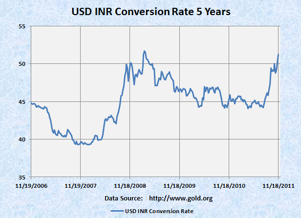 USD/INR exchange rate chart