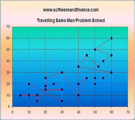 solve traveling salesman problem