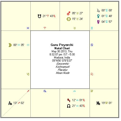 - Jupiter Transit - (May 30, 2013 to Jun 19, 2014) Predictions