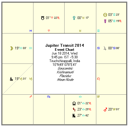 Jupiter Transit Prediction 2013 2014