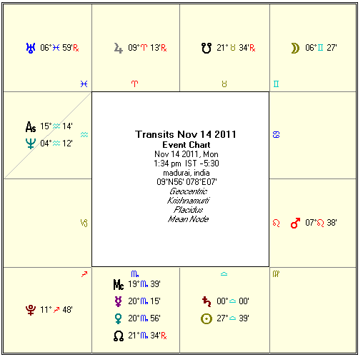 Peyarchi Palangal - Saturn Transit Predictions (Nov 14, 2011 to Nov 02